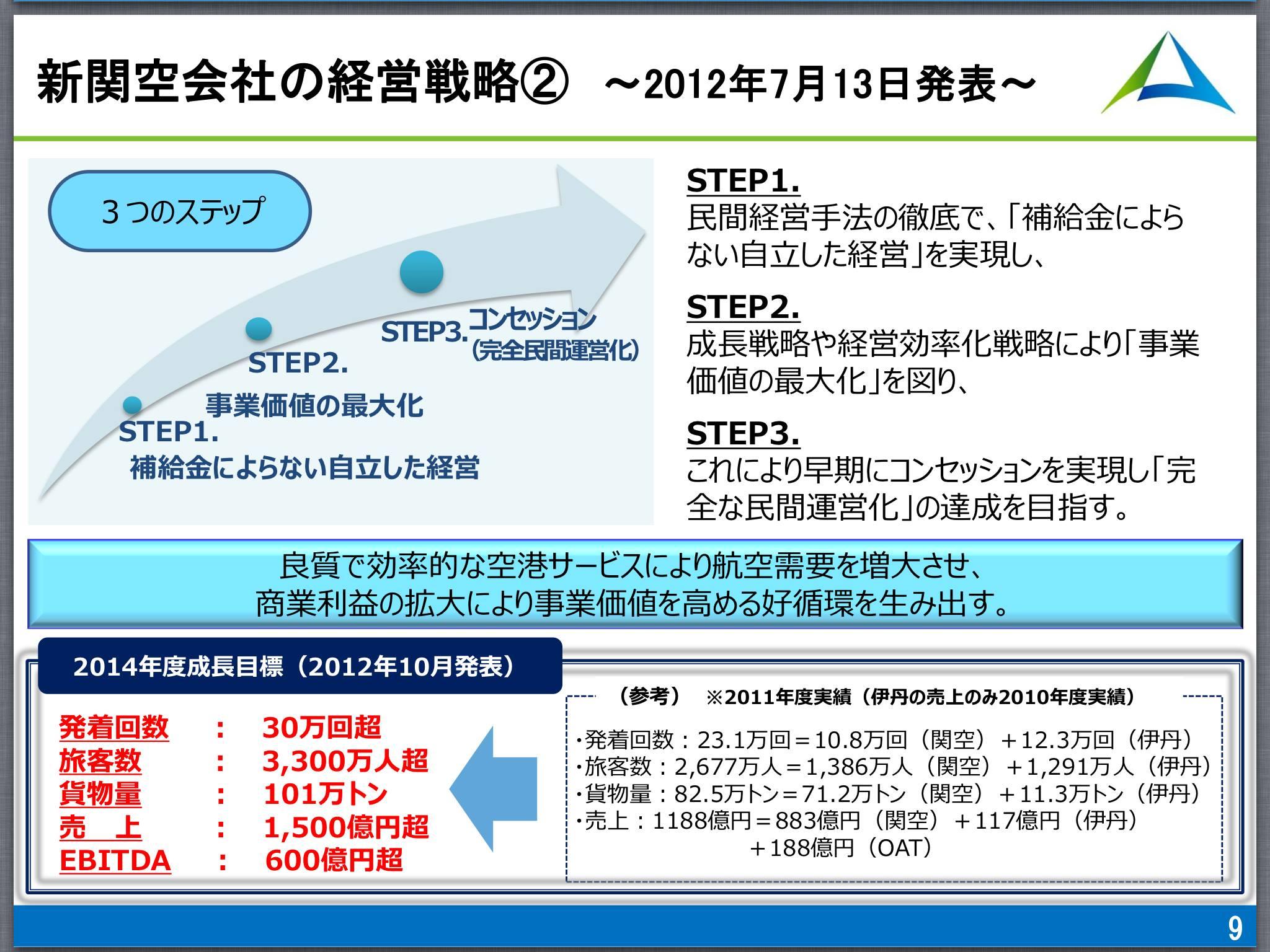 新関空会社経営戦略_森かずとみ2